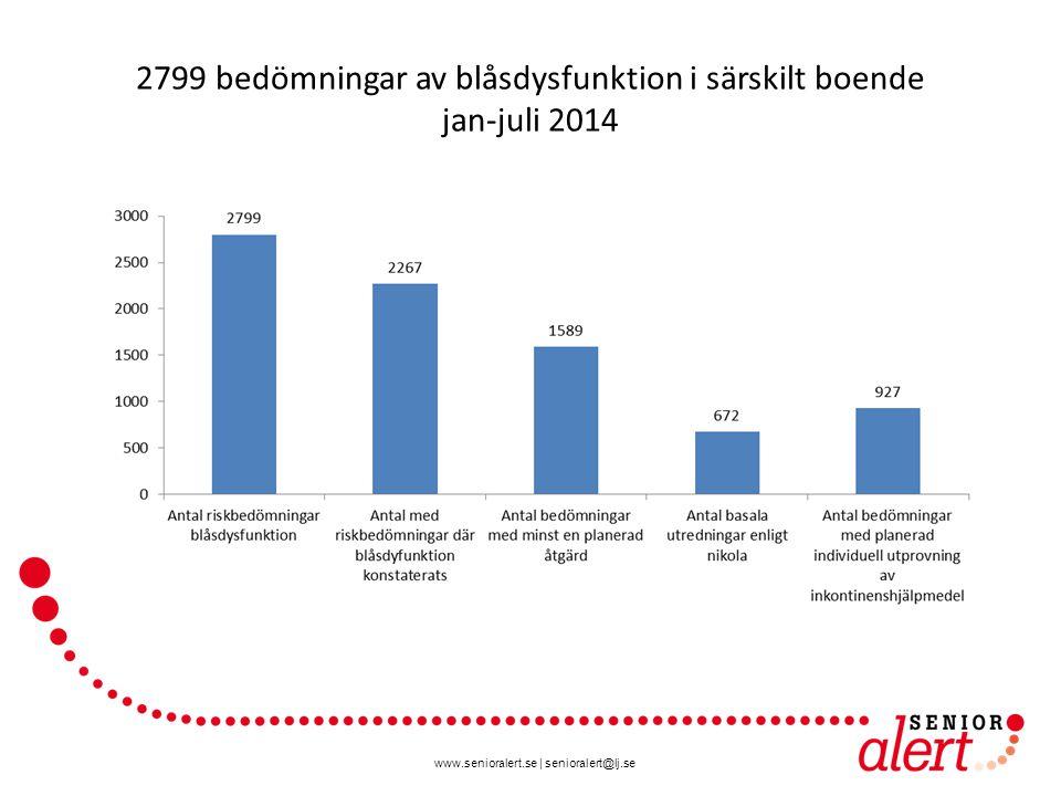 www.senioralert.se | senioralert@lj.se 2799 bedömningar av blåsdysfunktion i särskilt boende jan-juli 2014 81 %