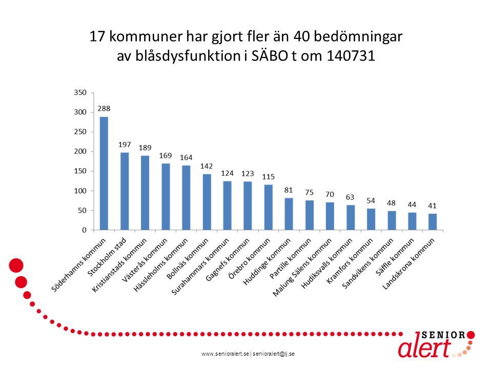 www.senioralert.se | senioralert@lj.se 17 kommuner har gjort fler än 40 bedömningar av blåsdysfunktion i SÄBO t om 140731