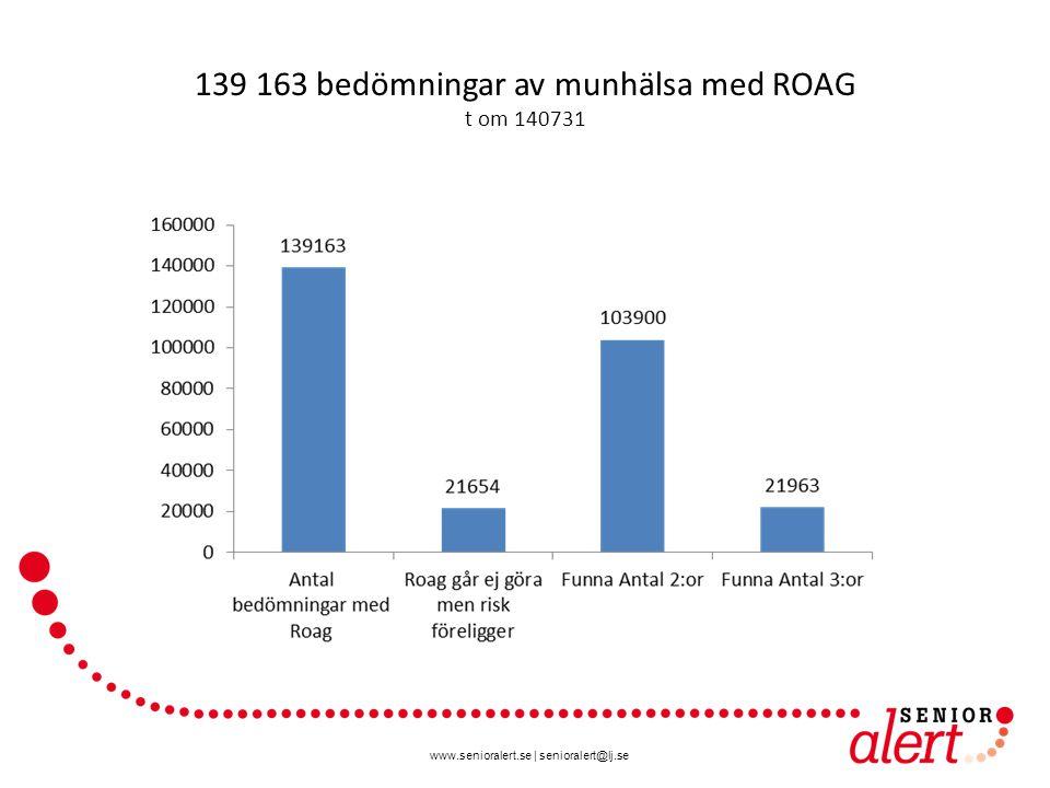 www.senioralert.se | senioralert@lj.se 139 163 bedömningar av munhälsa med ROAG t om 140731