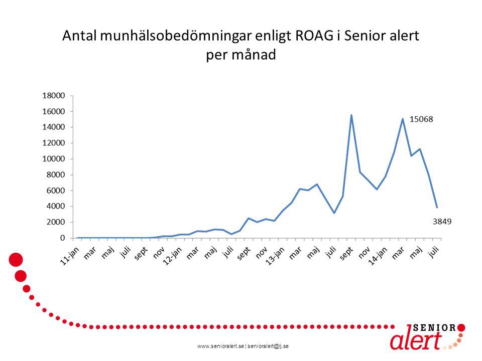www.senioralert.se | senioralert@lj.se Antal munhälsobedömningar enligt ROAG i Senior alert per månad