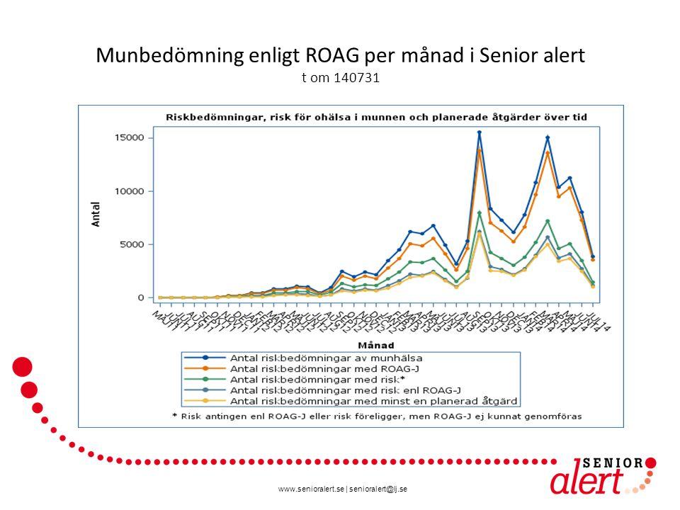 www.senioralert.se | senioralert@lj.se Munbedömning enligt ROAG per månad i Senior alert t om 140731