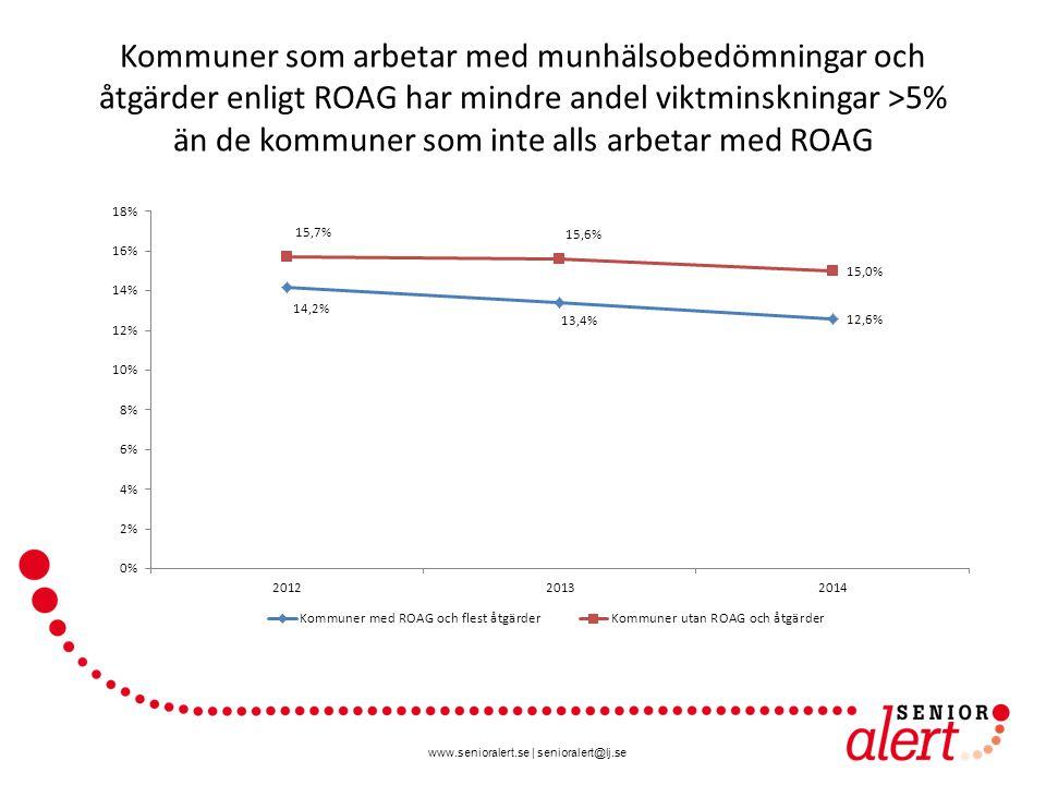 www.senioralert.se | senioralert@lj.se Kommuner som arbetar med munhälsobedömningar och åtgärder enligt ROAG har mindre andel viktminskningar >5% än de kommuner som inte alls arbetar med ROAG