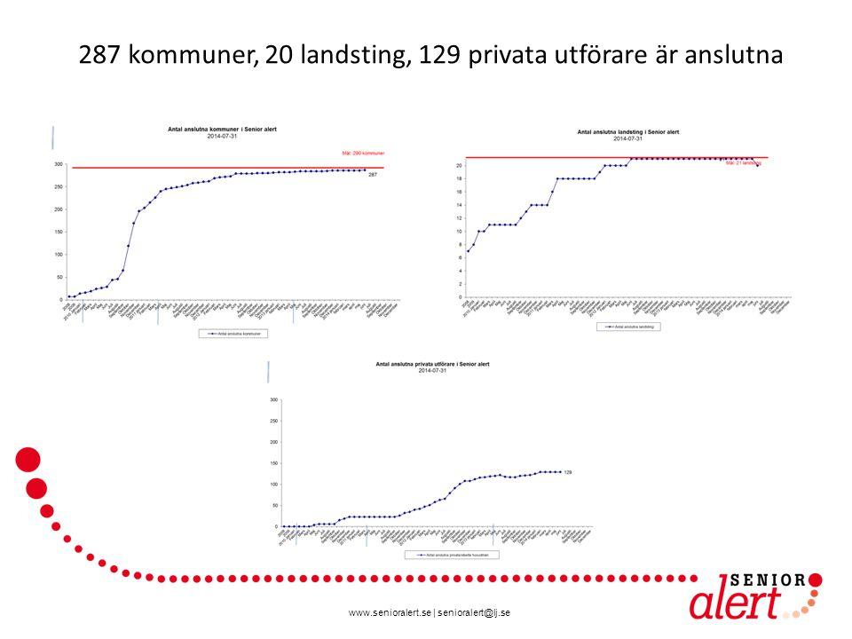 www.senioralert.se | senioralert@lj.se 287 kommuner, 20 landsting, 129 privata utförare är anslutna