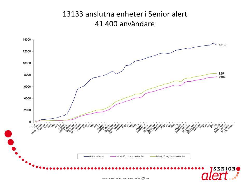www.senioralert.se | senioralert@lj.se 13133 anslutna enheter i Senior alert 41 400 användare