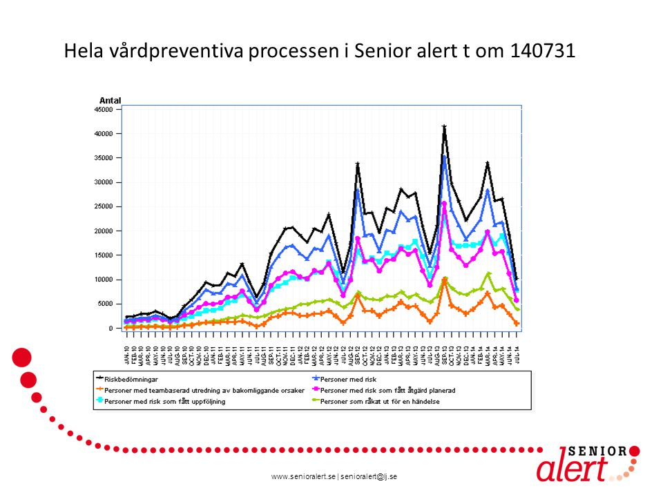 www.senioralert.se | senioralert@lj.se Hela vårdpreventiva processen i Senior alert t om 140731