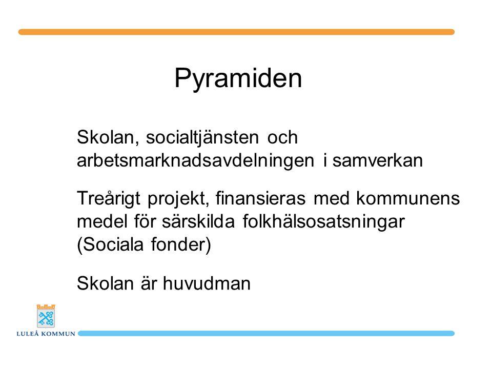 Pyramiden Skolan, socialtjänsten och arbetsmarknadsavdelningen i samverkan Treårigt projekt, finansieras med kommunens medel för särskilda folkhälsosa