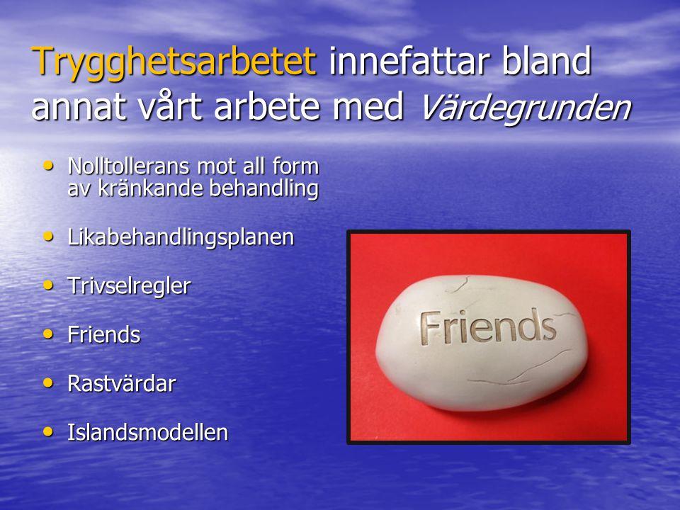 Trygghetsarbetet innefattar bland annat vårt arbete med Värdegrunden Nolltollerans mot all form av kränkande behandling Nolltollerans mot all form av kränkande behandling Likabehandlingsplanen Likabehandlingsplanen Trivselregler Trivselregler Friends Friends Rastvärdar Rastvärdar Islandsmodellen Islandsmodellen