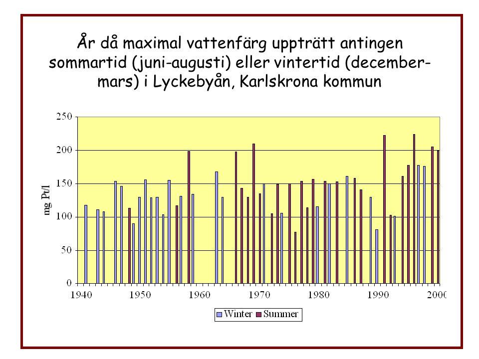 År då maximal vattenfärg uppträtt antingen sommartid (juni-augusti) eller vintertid (december- mars) i Lyckebyån, Karlskrona kommun