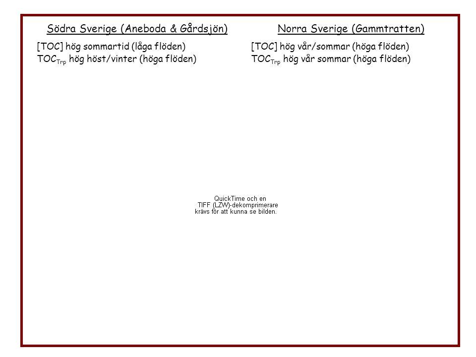 Södra Sverige (Aneboda & Gårdsjön) [TOC] hög sommartid (låga flöden) TOC Trp hög höst/vinter (höga flöden) Norra Sverige (Gammtratten) [TOC] hög vår/s