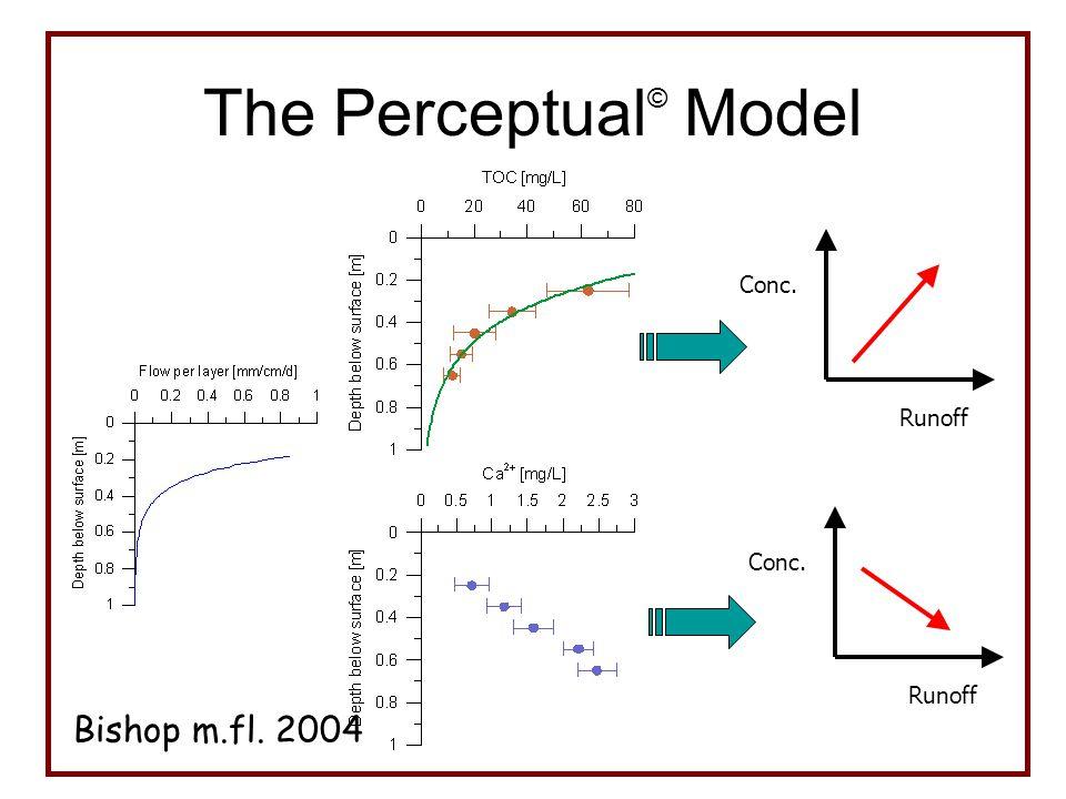 The Perceptual © Model Runoff Conc. Runoff Conc. Bishop m.fl. 2004