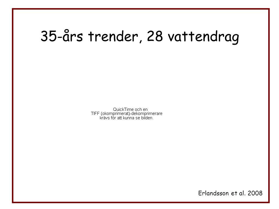 35-års trender, 28 vattendrag Erlandsson et al. 2008