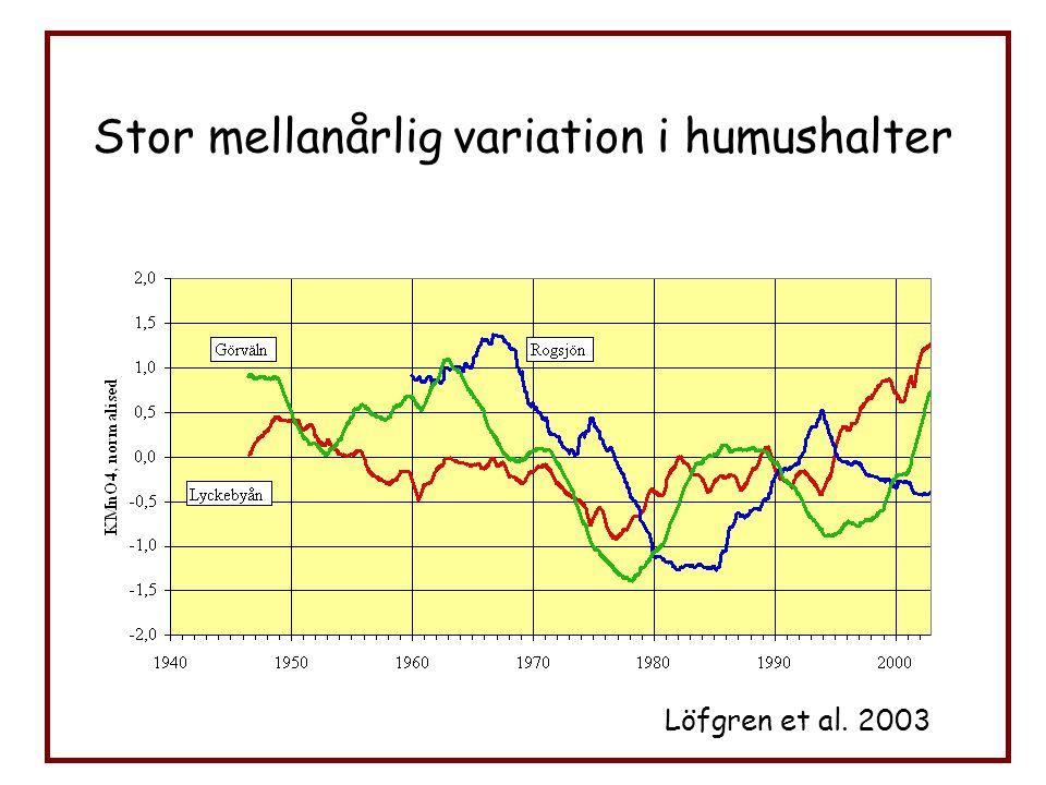 35-års trender, 28 vattendrag Stor samvariation mellan humushalt och Q Erlandsson et al. 2008