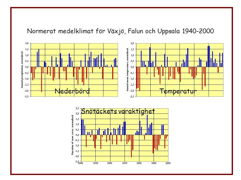 Normerat medelklimat för Växjö, Falun och Uppsala 1940-2000 Nederbörd Snötäckets varaktighet Temperatur
