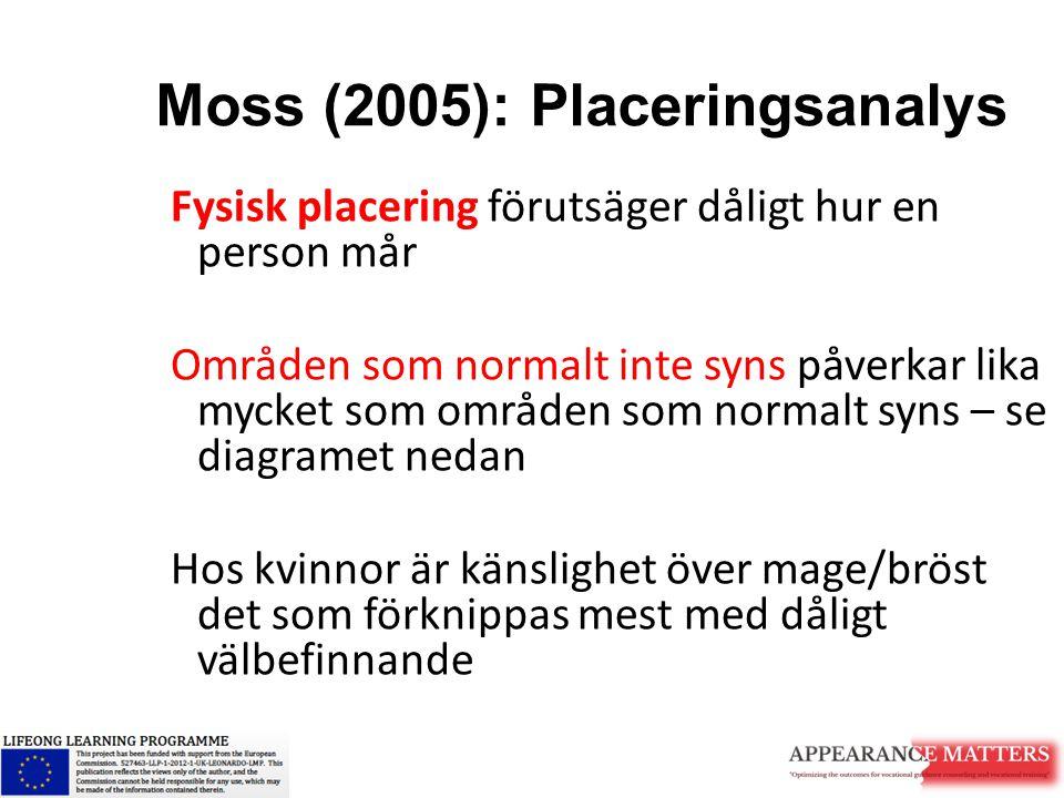 Moss (2005): Placeringsanalys Fysisk placering förutsäger dåligt hur en person mår Områden som normalt inte syns påverkar lika mycket som områden som