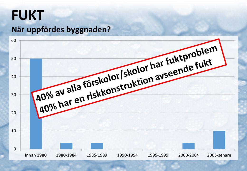 FUKT När uppfördes byggnaden? 40% av alla förskolor/skolor har fuktproblem 40% har en riskkonstruktion avseende fukt