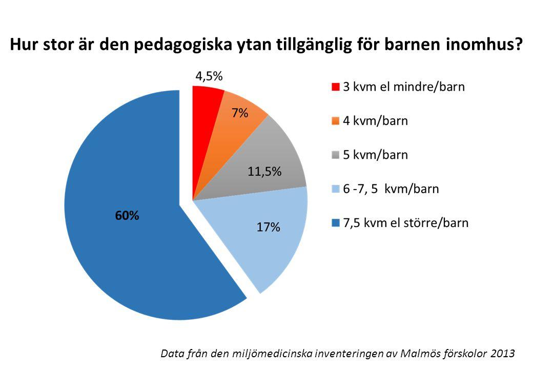 Hur stor är den pedagogiska ytan tillgänglig för barnen inomhus? Data från den miljömedicinska inventeringen av Malmös förskolor 2013
