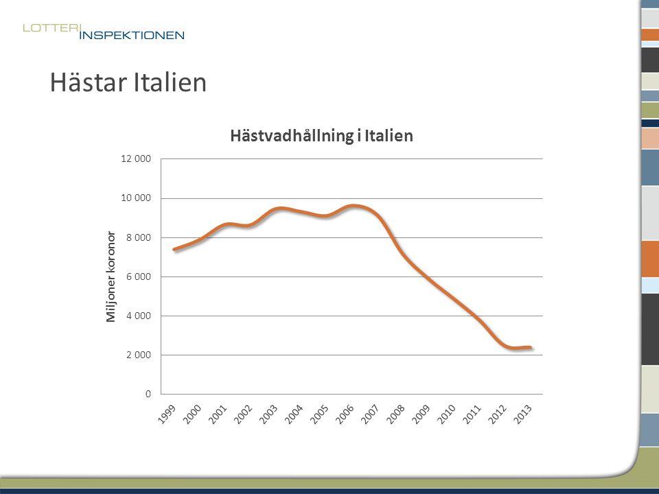 Hästar Italien