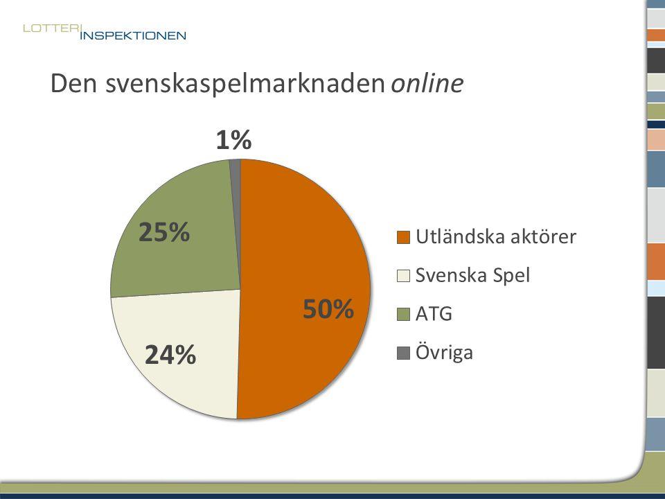 Den svenskaspelmarknaden online