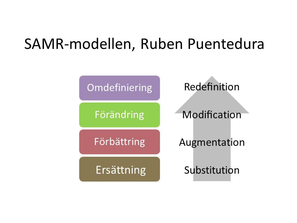 OmdefinieringFörändringFörbättring Ersättning Redefinition Modification Augmentation Substitution SAMR-modellen, Ruben Puentedura