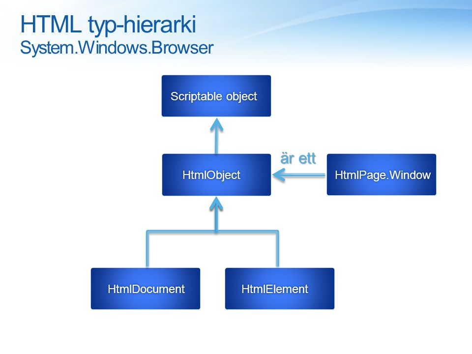 HTML typ-hierarki System.Windows.Browser HtmlDocument Scriptable objectScriptable object HtmlPage.Window HtmlElement HtmlObject är ett