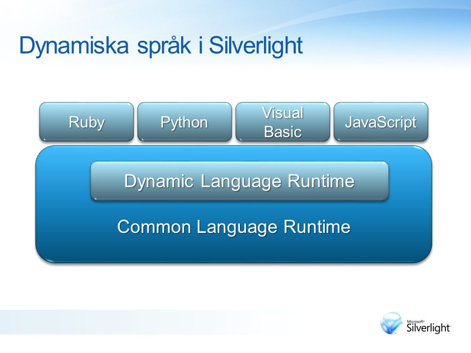 Dynamiska språk i Silverlight RubyRuby PythonPython Visual Basic JavaScriptJavaScript Common Language Runtime Dynamic Language Runtime