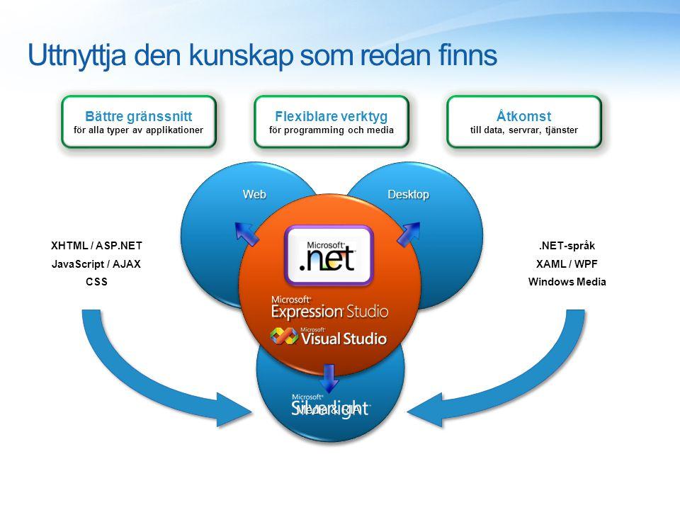 DesktopDesktopWebWeb XHTML / ASP.NET JavaScript / AJAX CSS.NET-språk XAML / WPF Windows Media Flexiblare verktyg för programming och media Bättre gränssnitt för alla typer av applikationer Åtkomst till data, servrar, tjänster Åtkomst till data, servrar, tjänster Uttnyttja den kunskap som redan finns Media & RIA