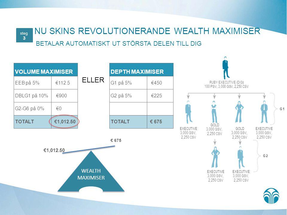 NU SKINS REVOLUTIONERANDE WEALTH MAXIMISER BETALAR AUTOMATISKT UT STÖRSTA DELEN TILL DIG VOLUME MAXIMISER EEB på 5% €112.5 DBLG1 på 10% €900 G2-G6 på 0% €0 TOTALT €1,012.50 DEPTH MAXIMISER G1 på 5% €450 G2 på 5% €225 TOTALT € 675 ELLER steg 3 RUBY EXECUTIVE (DIG ) 100 PSV, 3,000 GSV, 2,250 CSV EXECUTIVE 3,000 GSV, 2,250 CSV GOLD 3,000 GSV, 2,250 CSV G 1 EXECUTIVE 3,000 GSV, 2,250 CSV GOLD 3,000 GSV, 2,250 CSV EXECUTIVE 3,000 GSV, 2,250 CSV EXECUTIVE 3,000 GSV, 2,250 CSV G 2 WEALTH MAXIMISER €1,012.50 € 675