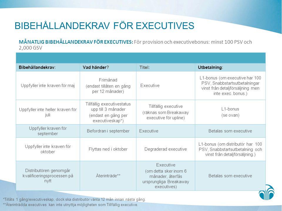 BIBEHÅLLANDEKRAV FÖR EXECUTIVES *Tillåts 1 gång/executiveskap, dock ska distributör vänta 12 mån innan nästa gång.