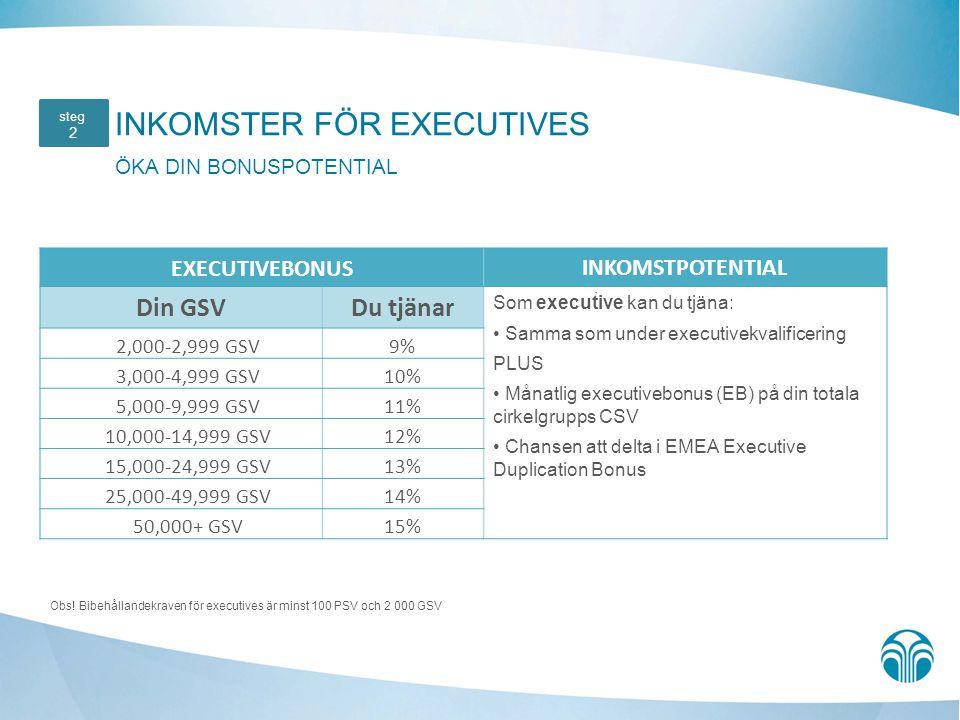 INKOMSTER FÖR EXECUTIVES ÖKA DIN BONUSPOTENTIAL. steg 2 EXECUTIVEBONUSINKOMSTPOTENTIAL Din GSVDu tjänar Som executive kan du tjäna: Samma som under ex