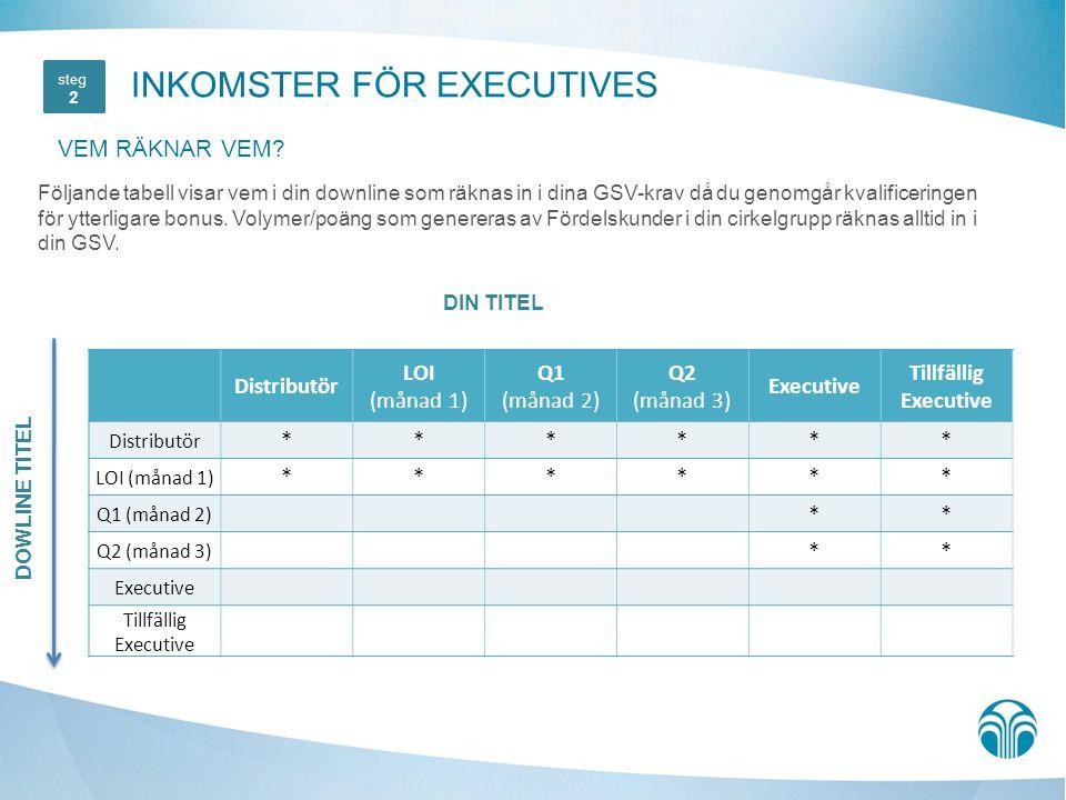 Följande tabell visar vem i din downline som räknas in i dina GSV-krav då du genomgår kvalificeringen för ytterligare bonus. Volymer/poäng som generer