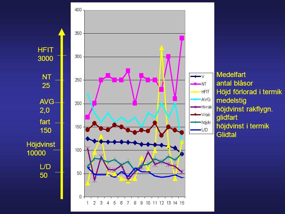 Medelfart antal blåsor Höjd förlorad i termik medelstig höjdvinst rakflygn. glidfart höjdvinst i termik Glidtal fart 150 NT 25 HFIT 3000 Höjdvinst 100