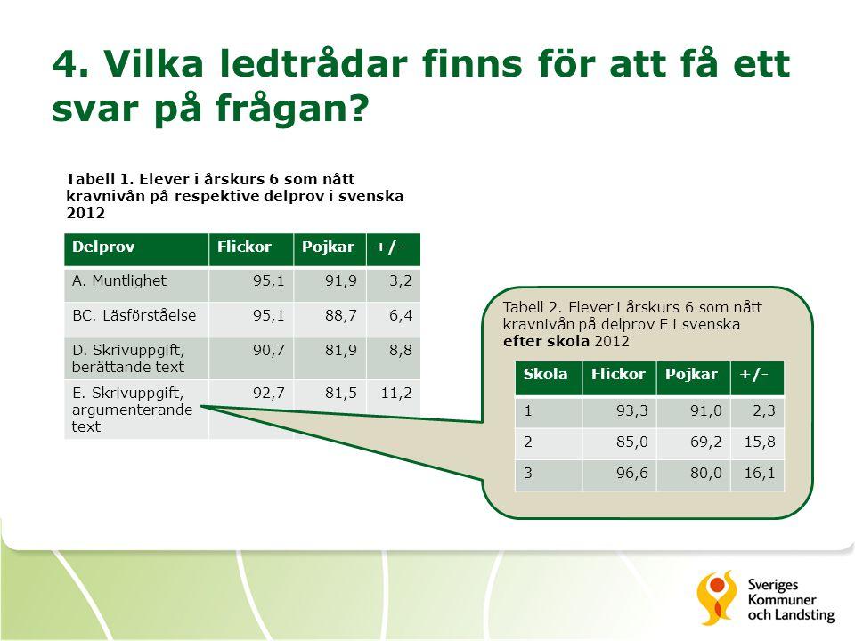 4. Vilka ledtrådar finns för att få ett svar på frågan? Tabell 1. Elever i årskurs 6 som nått kravnivån på respektive delprov i svenska 2012 DelprovFl