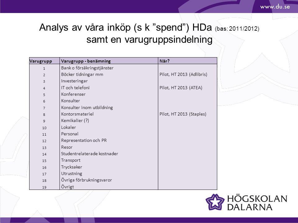 Analys av våra inköp (s k spend ) HDa (bas: 2011/2012) samt en varugruppsindelning Varugrupp Varugrupp - benämning När.