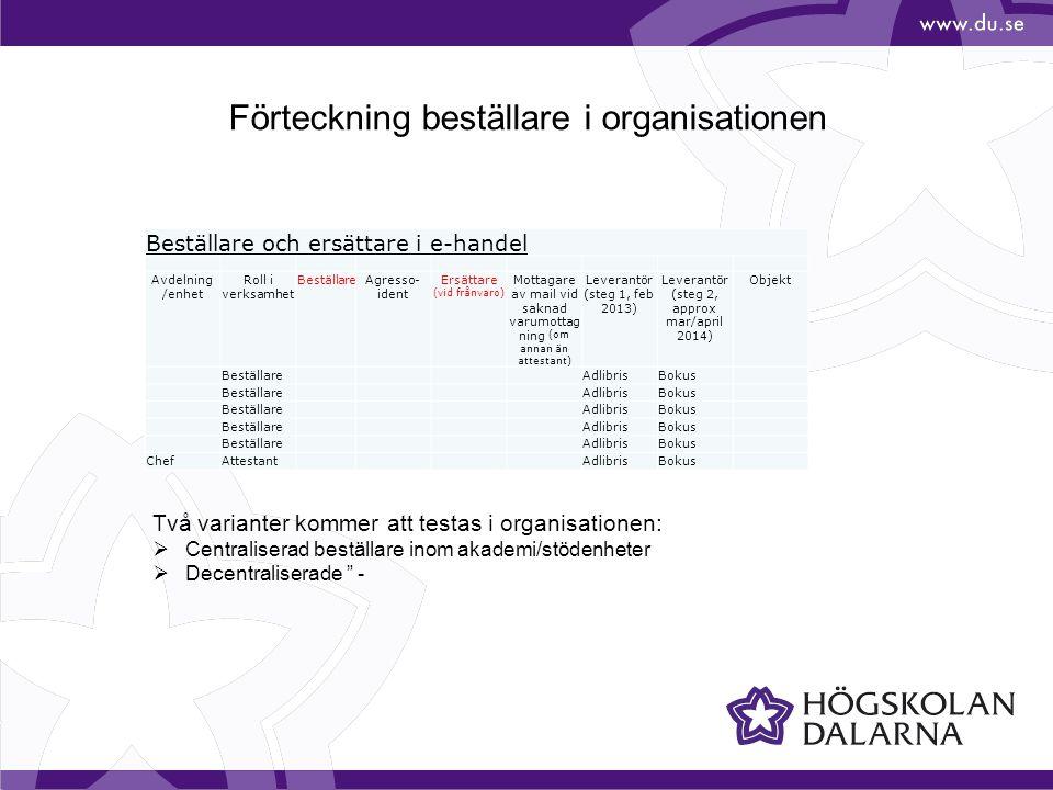 Förteckning beställare i organisationen Beställare och ersättare i e-handel Avdelning /enhet Roll i verksamhet BeställareAgresso- ident Ersättare (vid frånvaro) Mottagare av mail vid saknad varumottag ning (om annan än attestant) Leverantör (steg 1, feb 2013) Leverantör (steg 2, approx mar/april 2014) Objekt Beställare AdlibrisBokus Beställare AdlibrisBokus Beställare AdlibrisBokus Beställare AdlibrisBokus Beställare AdlibrisBokus ChefAttestant AdlibrisBokus Två varianter kommer att testas i organisationen:  Centraliserad beställare inom akademi/stödenheter  Decentraliserade -
