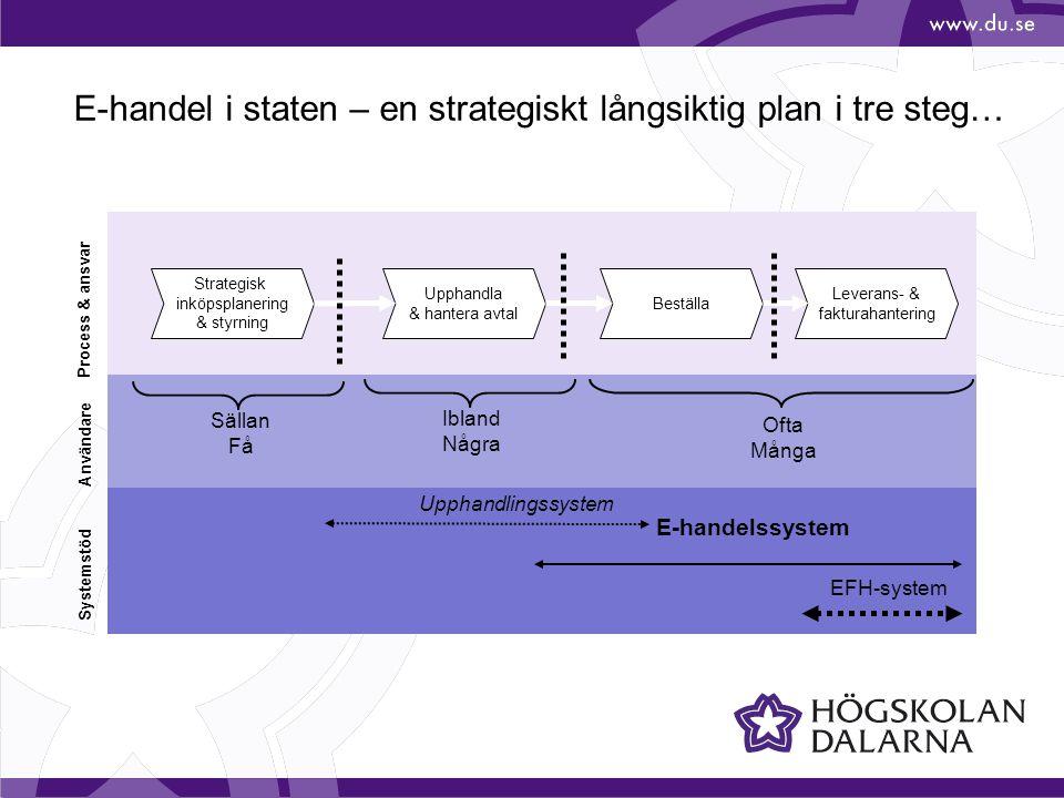 Strategisk inköpsplanering & styrning Upphandla & hantera avtal Beställa Leverans- & fakturahantering Upphandlingssystem E-handelssystem EFH-system Ofta Många Ibland Några Sällan Få E-handel i staten – en strategiskt långsiktig plan i tre steg… Användare Process & ansvar Systemstöd