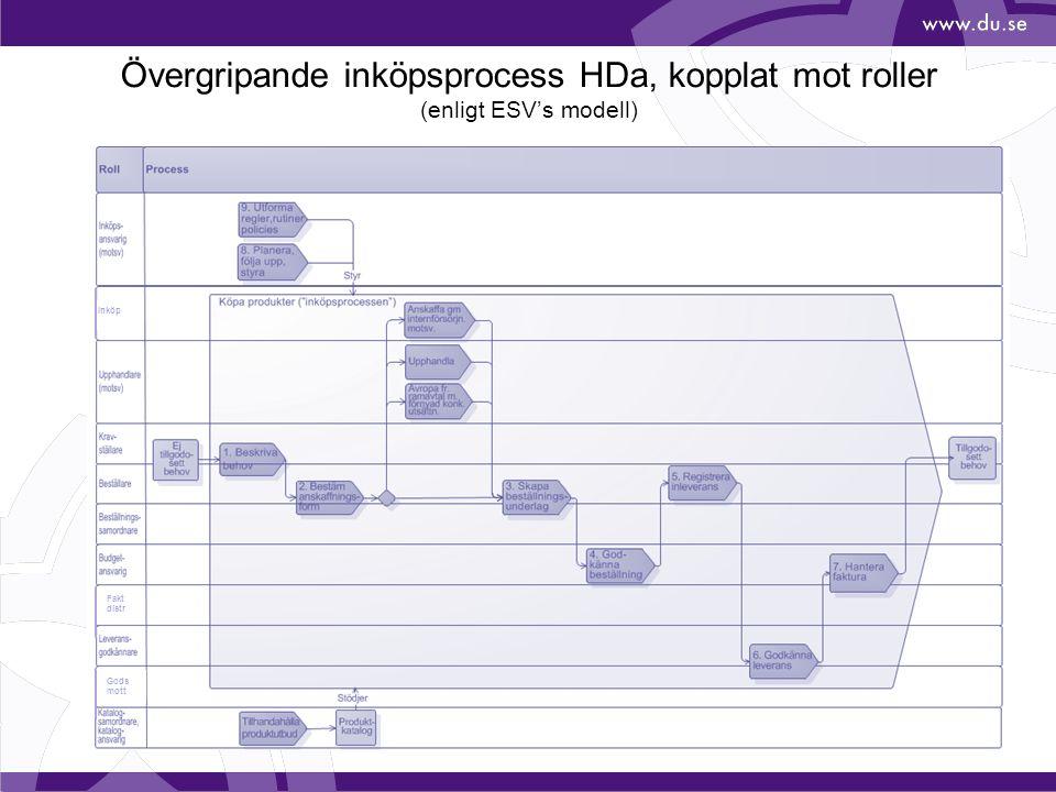 Övergripande inköpsprocess HDa, kopplat mot roller (enligt ESV's modell) Fakt distr Gods mott Inköp