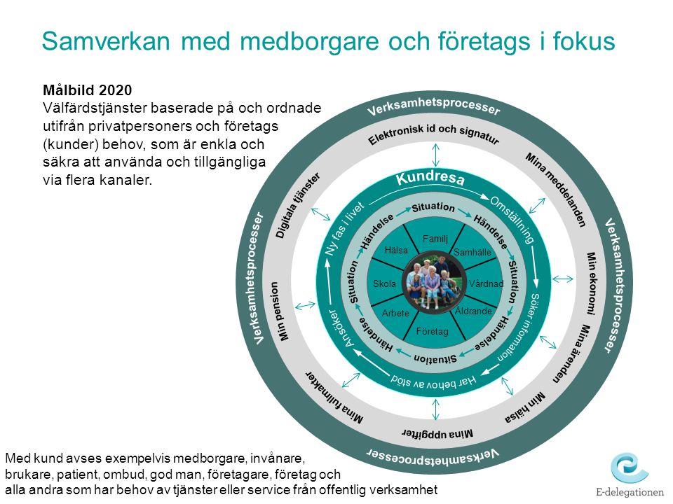 Samverkan med medborgare och företags i fokus Målbild 2020 Välfärdstjänster baserade på och ordnade utifrån privatpersoners och företags (kunder) beho