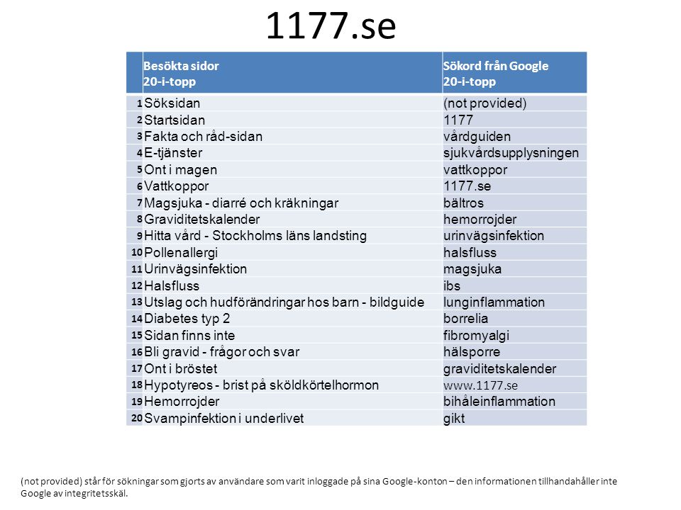 Besökta sidor 20-i-topp Sökord från Google 20-i-topp 1 Söksidan(not provided) 2 Startsidan1177 3 Fakta och råd-sidanvårdguiden 4 E-tjänstersjukvårdsupplysningen 5 Ont i magenvattkoppor 6 Vattkoppor1177.se 7 Magsjuka - diarré och kräkningarbältros 8 Graviditetskalenderhemorrojder 9 Hitta vård - Stockholms läns landstingurinvägsinfektion 10 Pollenallergihalsfluss 11 Urinvägsinfektionmagsjuka 12 Halsflussibs 13 Utslag och hudförändringar hos barn - bildguidelunginflammation 14 Diabetes typ 2borrelia 15 Sidan finns intefibromyalgi 16 Bli gravid - frågor och svarhälsporre 17 Ont i bröstetgraviditetskalender 18 Hypotyreos - brist på sköldkörtelhormon www.1177.se 19 Hemorrojderbihåleinflammation 20 Svampinfektion i underlivetgikt 1177.se (not provided) står för sökningar som gjorts av användare som varit inloggade på sina Google-konton – den informationen tillhandahåller inte Google av integritetsskäl.