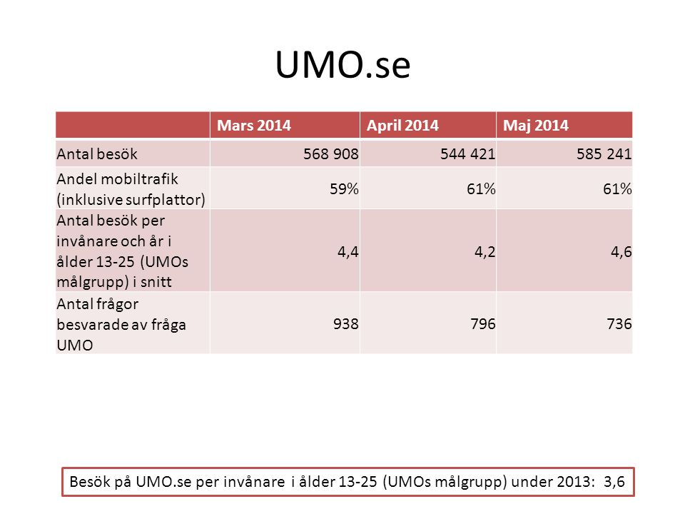 1177 Vårdguiden/UMO i media Jan-maj 2014