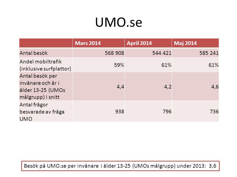 UMO.se Mars 2014April 2014Maj 2014 Antal besök568 908 544 421585 241 Andel mobiltrafik (inklusive surfplattor) 59%61% Antal besök per invånare och år i ålder 13-25 (UMOs målgrupp) i snitt 4,44,24,6 Antal frågor besvarade av fråga UMO 938796736 Besök på UMO.se per invånare i ålder 13-25 (UMOs målgrupp) under 2013: 3,6