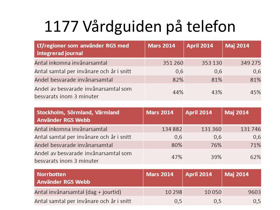 1177 Vårdguiden på telefon LT/regioner som använder RGS med integrerad journal Mars 2014April 2014Maj 2014 Antal inkomna invånarsamtal351 260353 130349 275 Antal samtal per invånare och år i snitt0,6 Andel besvarade invånarsamtal82%81% Andel av besvarade invånarsamtal som besvarats inom 3 minuter 44%43%45% Stockholm, Sörmland, Värmland Använder RGS Webb Mars 2014April 2014Maj 2014 Antal inkomna invånarsamtal134 882131 360131 746 Antal samtal per invånare och år i snitt0,6 Andel besvarade invånarsamtal80%76%71% Andel av besvarade invånarsamtal som besvarats inom 3 minuter 47%39%62% Norrbotten Använder RGS Webb Mars 2014April 2014Maj 2014 Antal invånarsamtal (dag + jourtid)10 29810 0509603 Antal samtal per invånare och år i snitt0,5