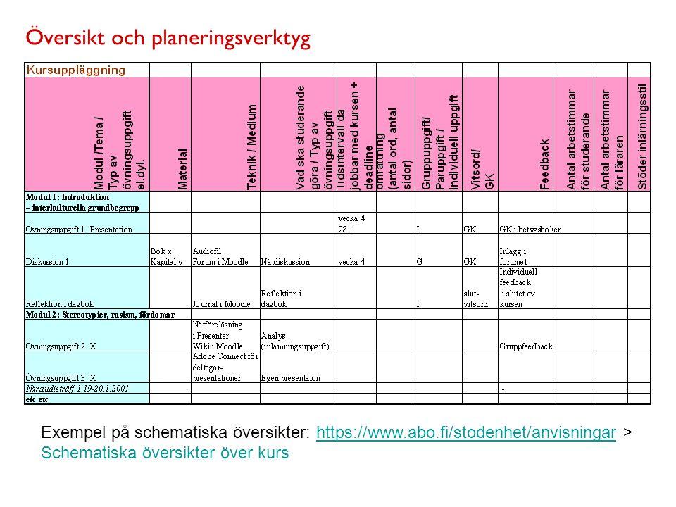 Översikt och planeringsverktyg Exempel på schematiska översikter: https://www.abo.fi/stodenhet/anvisningar > Schematiska översikter över kurshttps://w