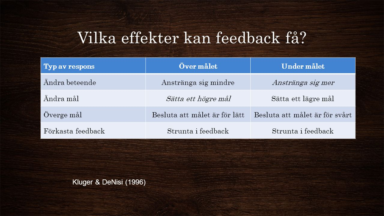 Vilka effekter kan feedback få? Typ av responsÖver måletUnder målet Ändra beteendeAnstränga sig mindreAnstränga sig mer Ändra målSätta ett högre målSä