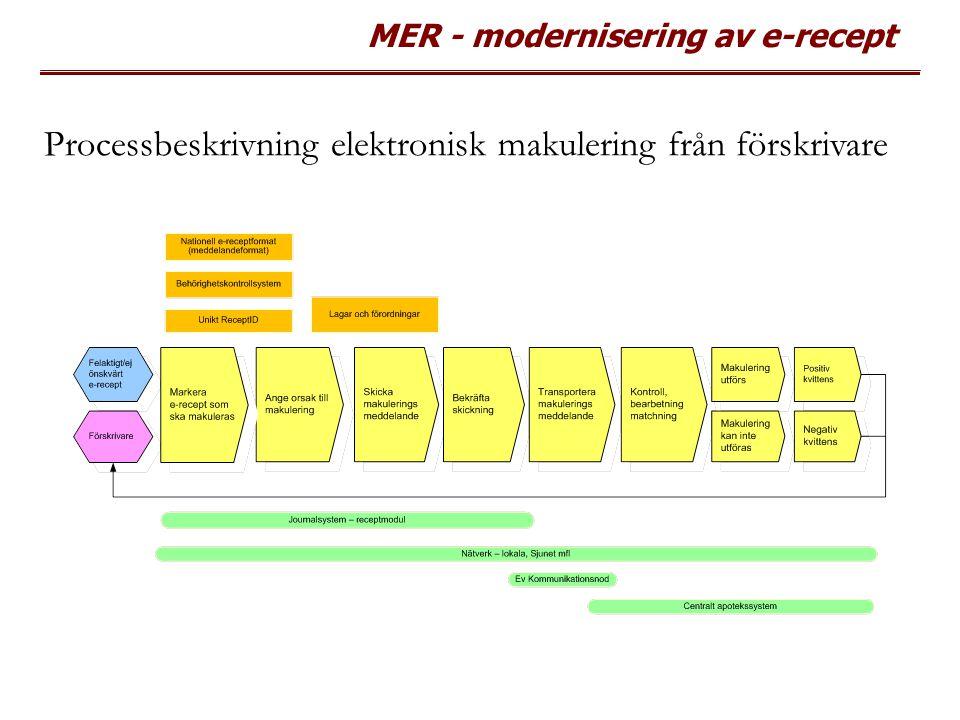 MER - modernisering av e-recept Processbeskrivning elektronisk makulering från förskrivare