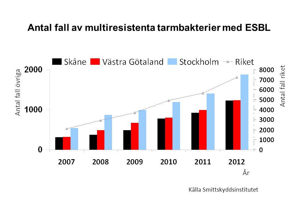 Antal fall av multiresistenta tarmbakterier med ESBL Källa Smittskyddsinstitutet