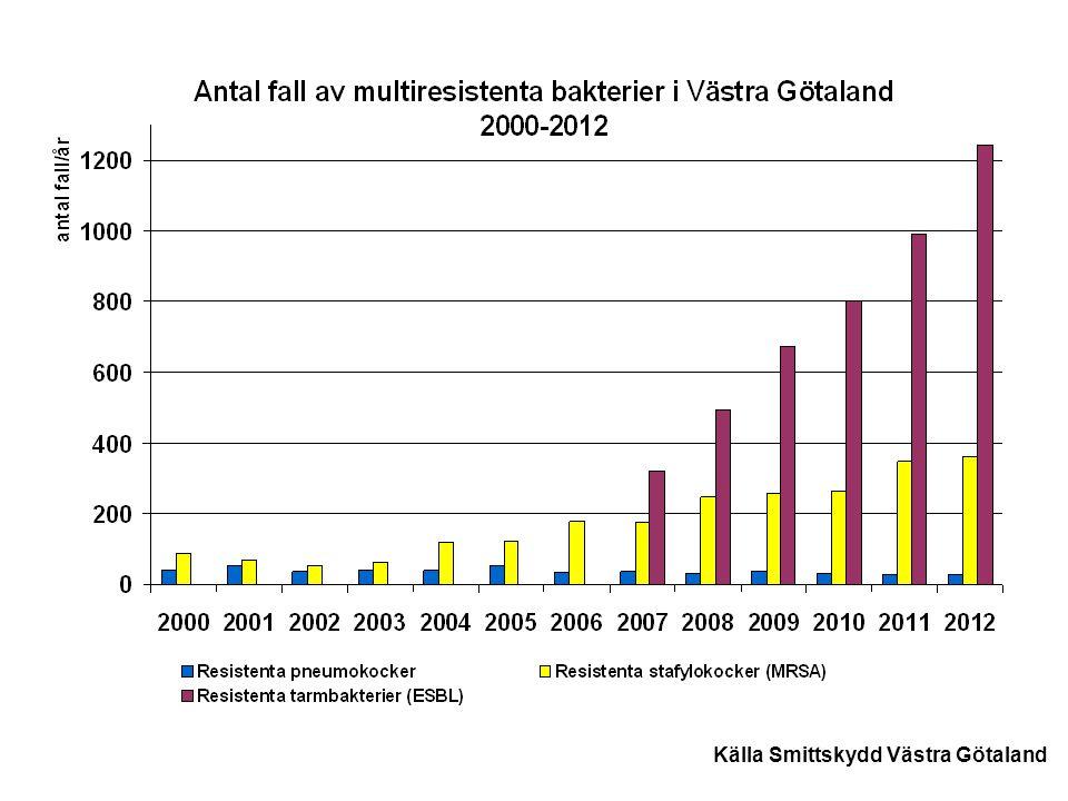 Källa Smittskydd Västra Götaland