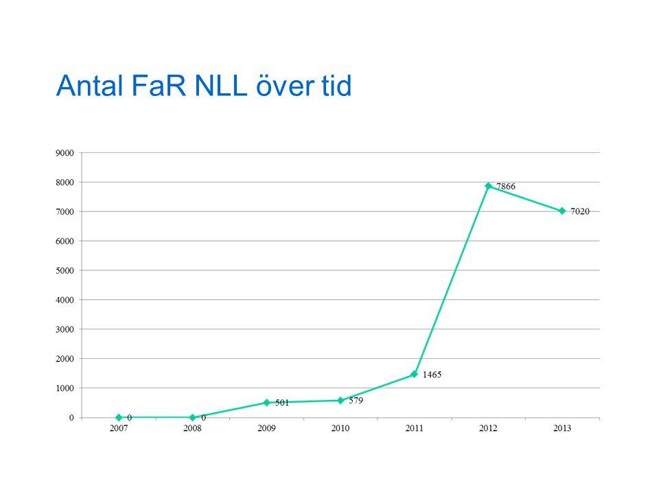 Antal FaR NLL över tid