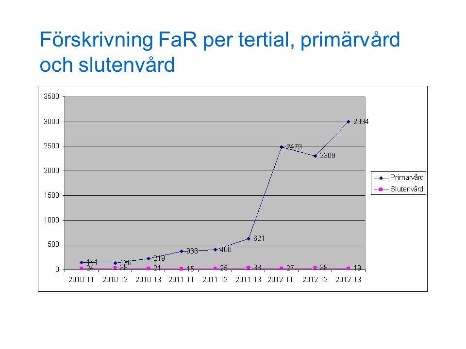 Förskrivning FaR per tertial, primärvård och slutenvård