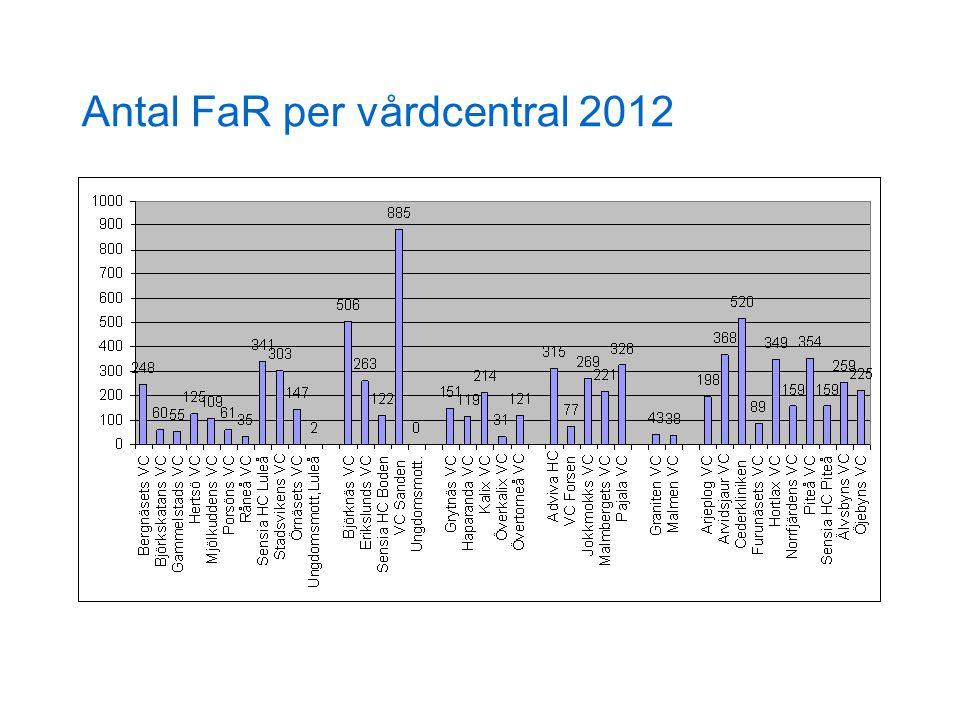 Antal FaR per vårdcentral 2012