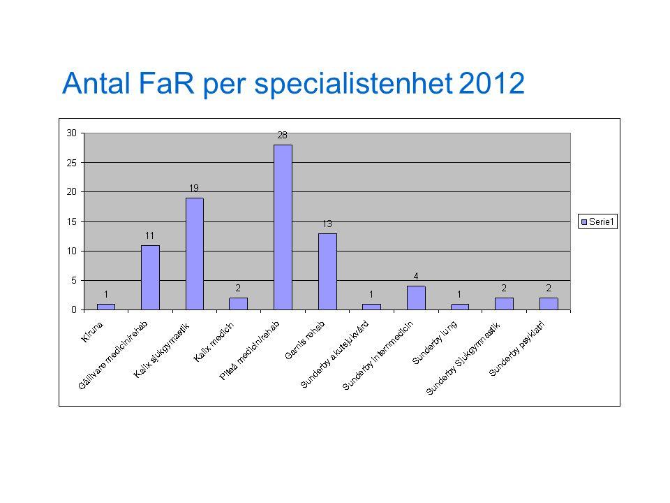 Antal FaR per specialistenhet 2012